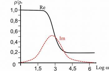 Рис. 2.18. Зависимость эффективного удельного сопротивления от частоты соответствующая формуле Коула-Коула