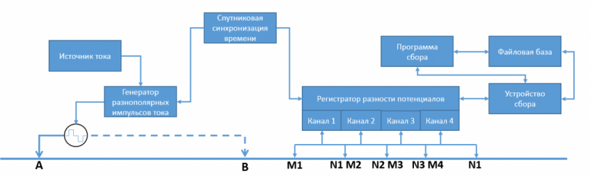 Рисунок 2.1. Схема работы электроразведочного комплекса