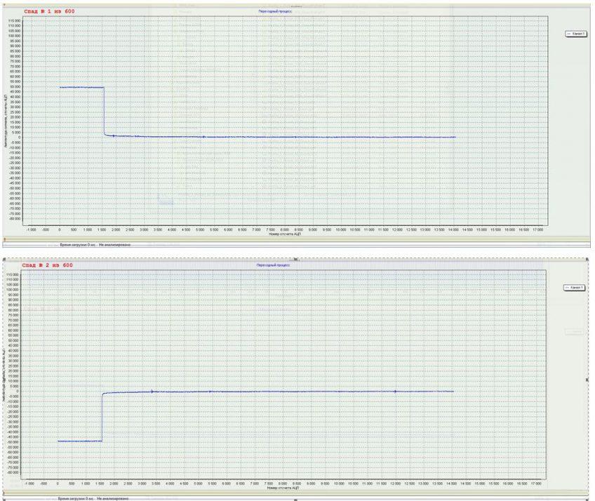 Рисунок 2.13. Пара переходных процессов после нарезки