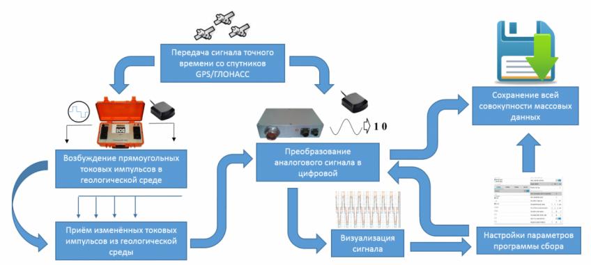 Рисунок 2.8. Схема информационного потока